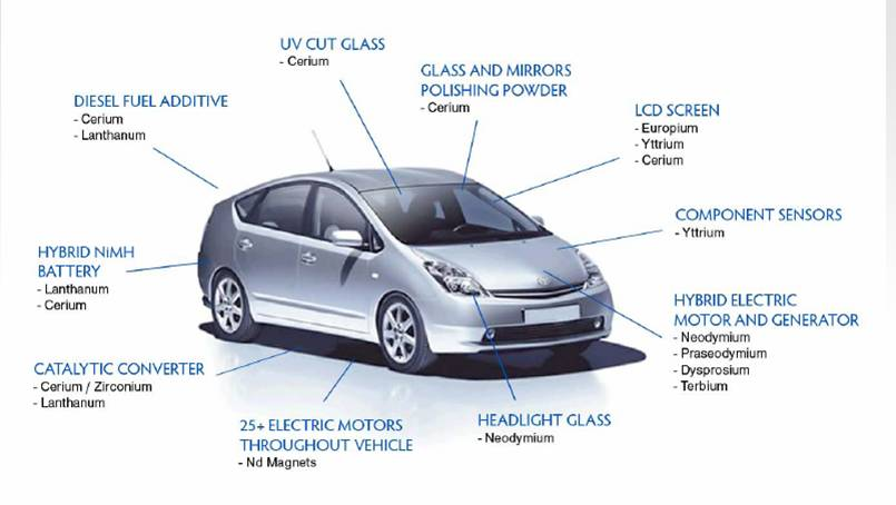 Rare Earth Metals in the Automotive Industry
