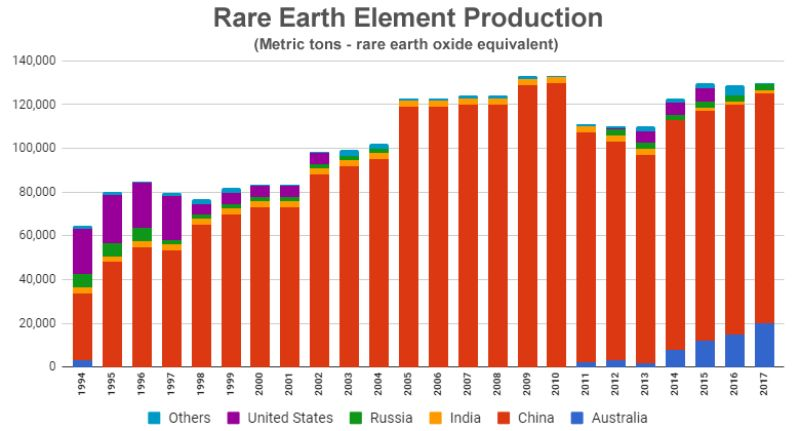 Rare Earth Oxide Production by Country