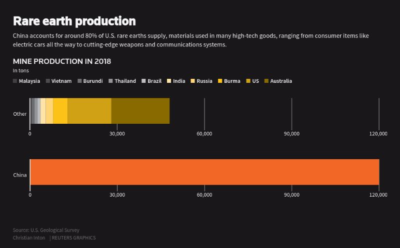Rare Earth Production Graphic