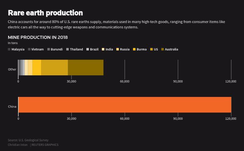 Rare Earth Production Graphic