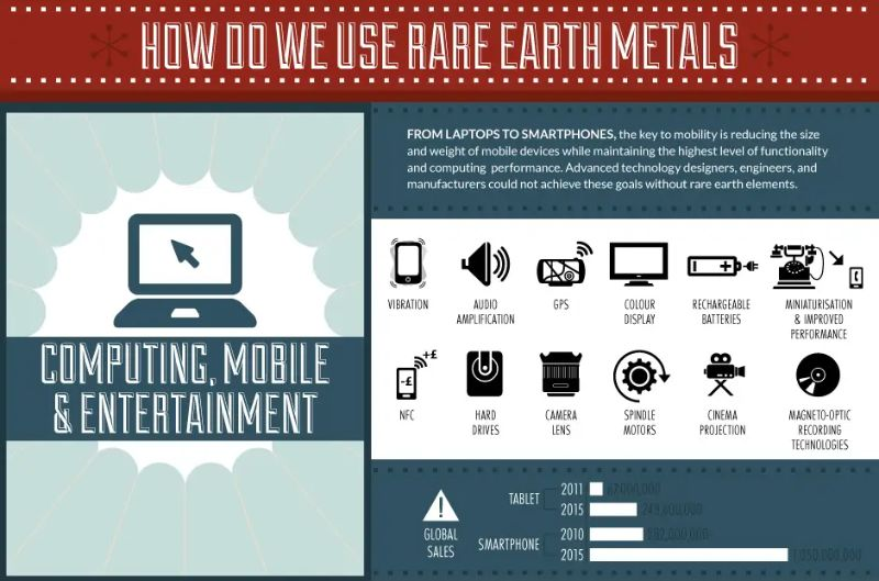 Rare_Earth_Metals_in_Consumer_Electronics